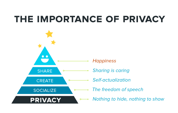 Need of anonymity I. - How to rock privacy