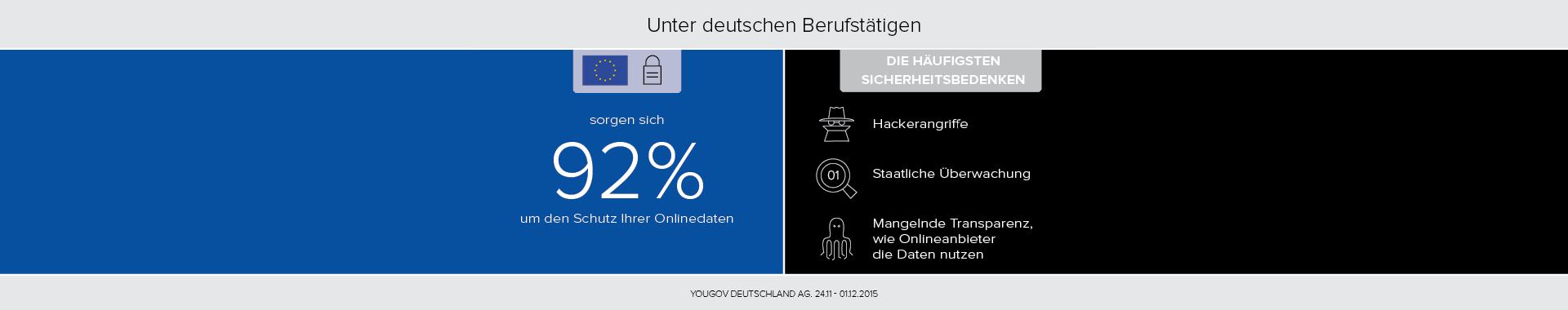 92% der Deutschen besorgt um Onlinedatenschutz - Zeit für ein europäischeres Internet mit der EU-Datenschutzreform