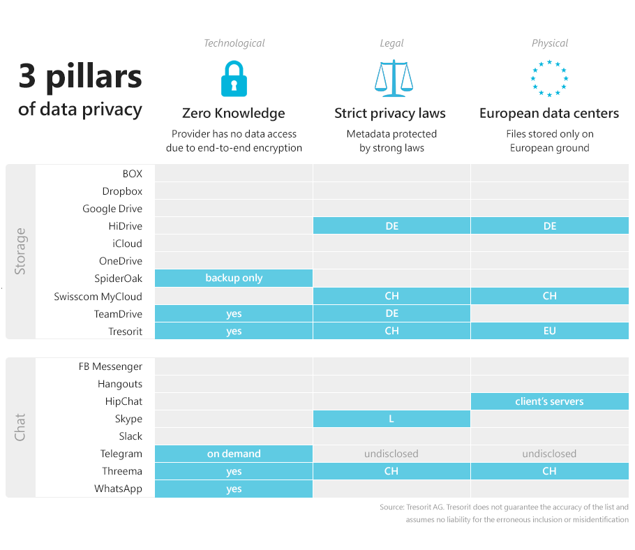 GDPR and 3 pillars of privacy