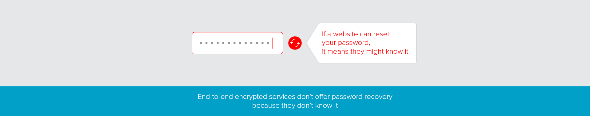 Ask yourself – How safe is my password?