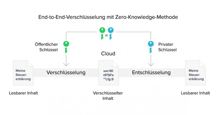 Ende-zu-Ende-Verschlüsselung nach Zero-Knowledge-Prinzip