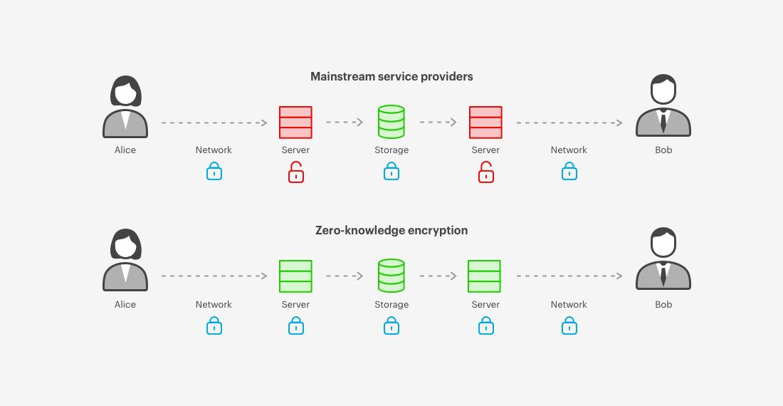 How Zero-knowledge encryption work